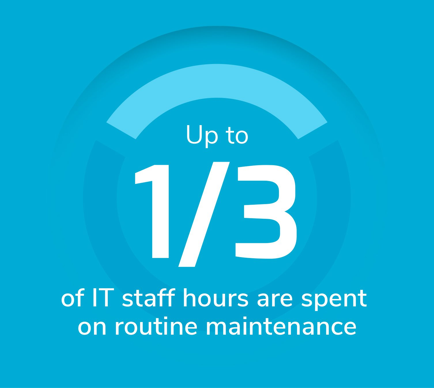 1/3 of IT staff hours time is on routine maintenance